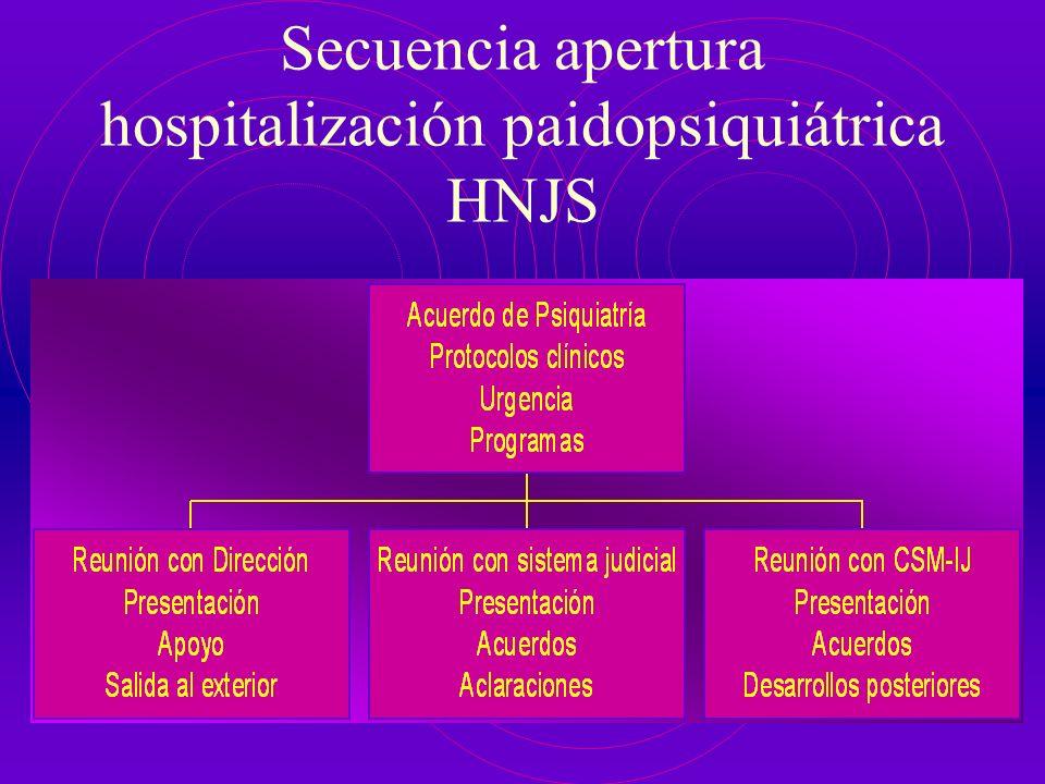 Secuencia apertura hospitalización paidopsiquiátrica HNJS