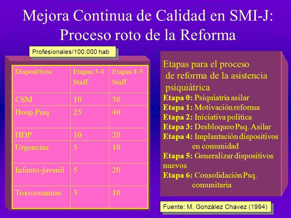 Mejora Continua de Calidad en SMI-J: Proceso roto de la Reforma