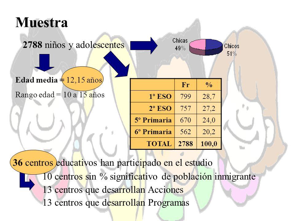Muestra 2788 niños y adolescentes