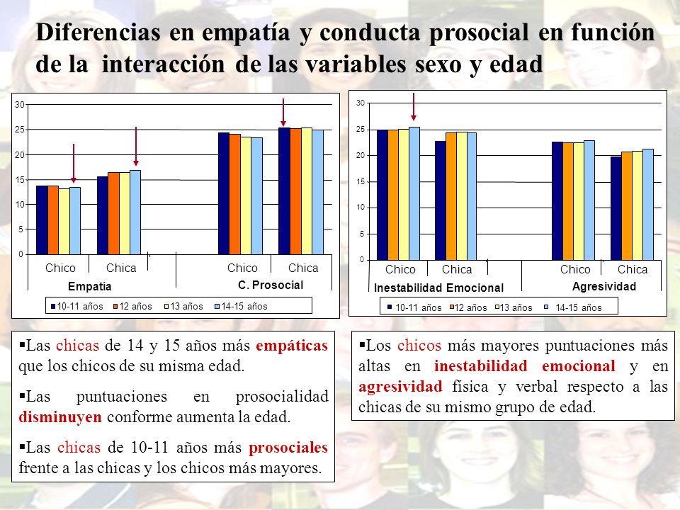 Diferencias en empatía y conducta prosocial en función de la interacción de las variables sexo y edad