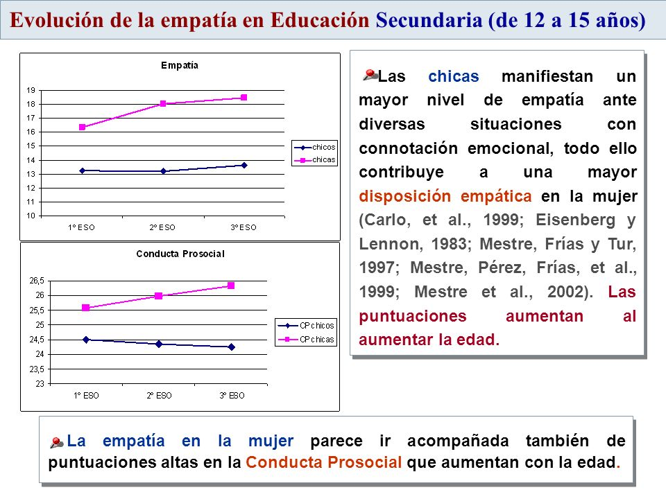 Evolución de la empatía en Educación Secundaria (de 12 a 15 años)