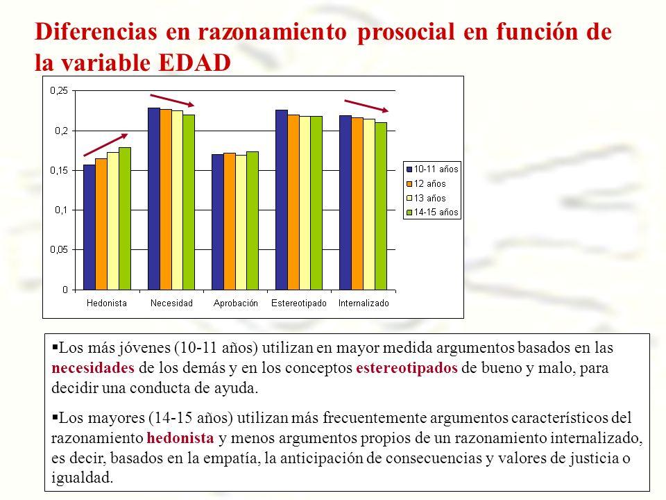 Diferencias en razonamiento prosocial en función de la variable EDAD