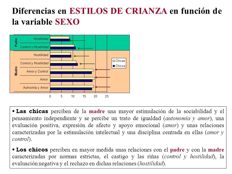 Diferencias en ESTILOS DE CRIANZA en función de la variable SEXO