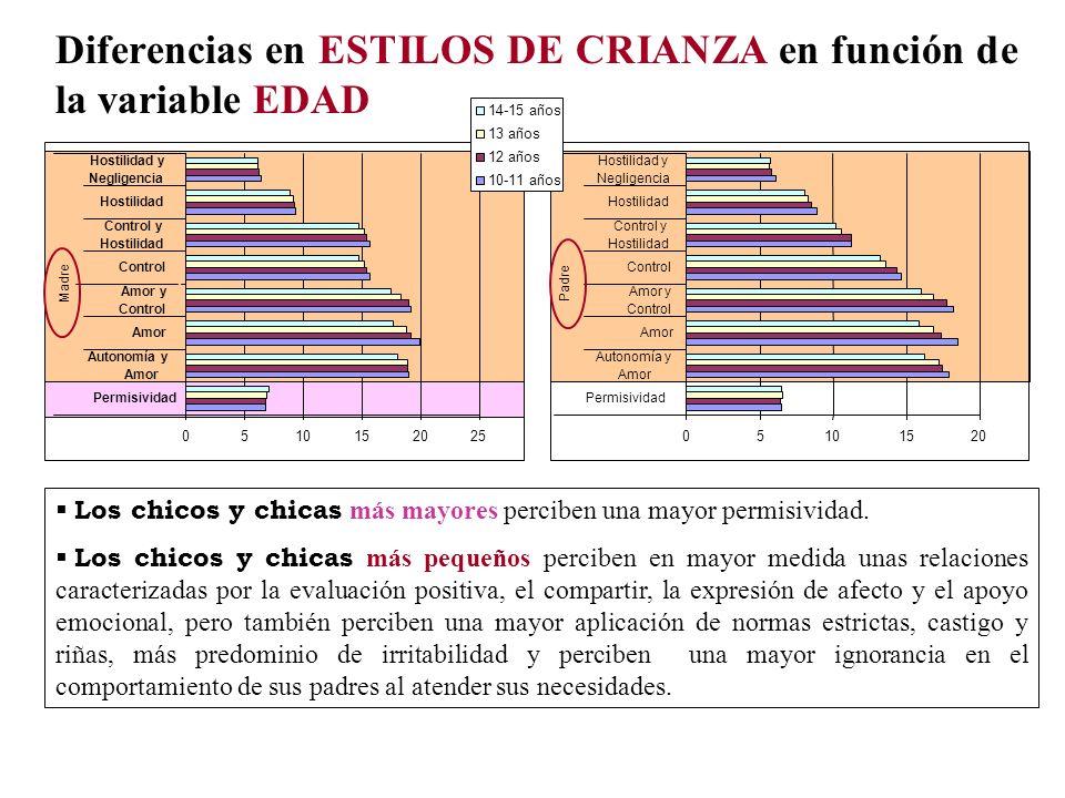 Diferencias en ESTILOS DE CRIANZA en función de la variable EDAD