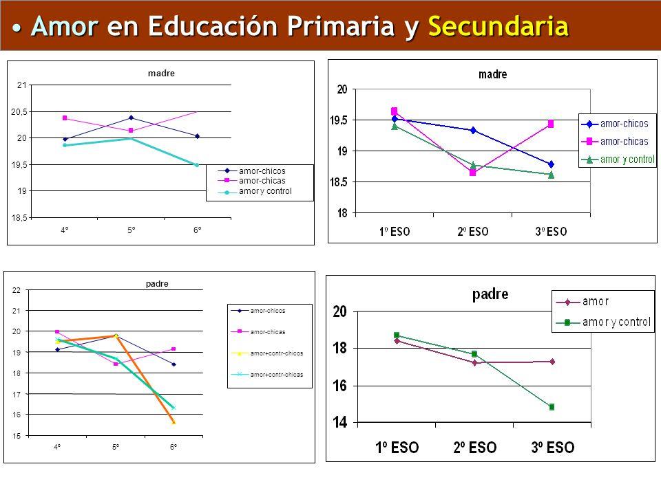 Amor en Educación Primaria y Secundaria