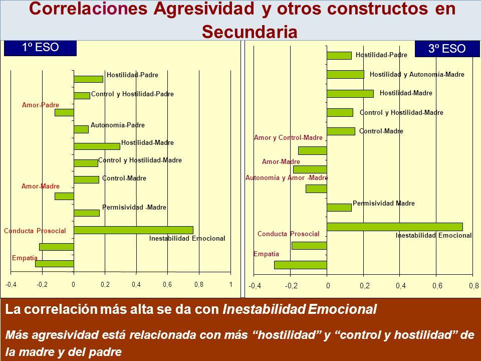 Correlaciones Agresividad y otros constructos en Secundaria