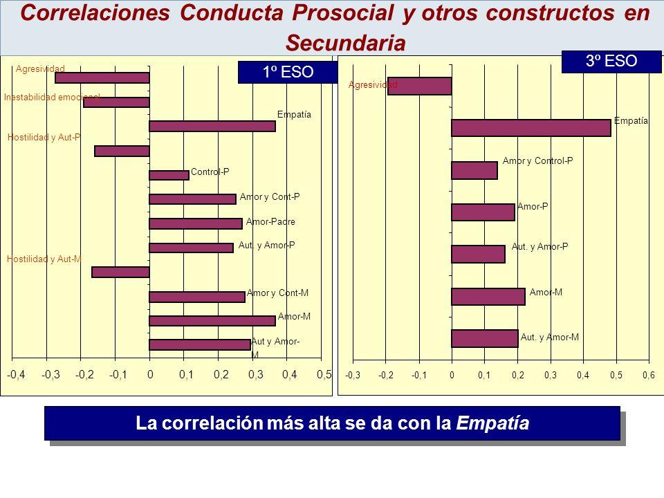 Correlaciones Conducta Prosocial y otros constructos en Secundaria