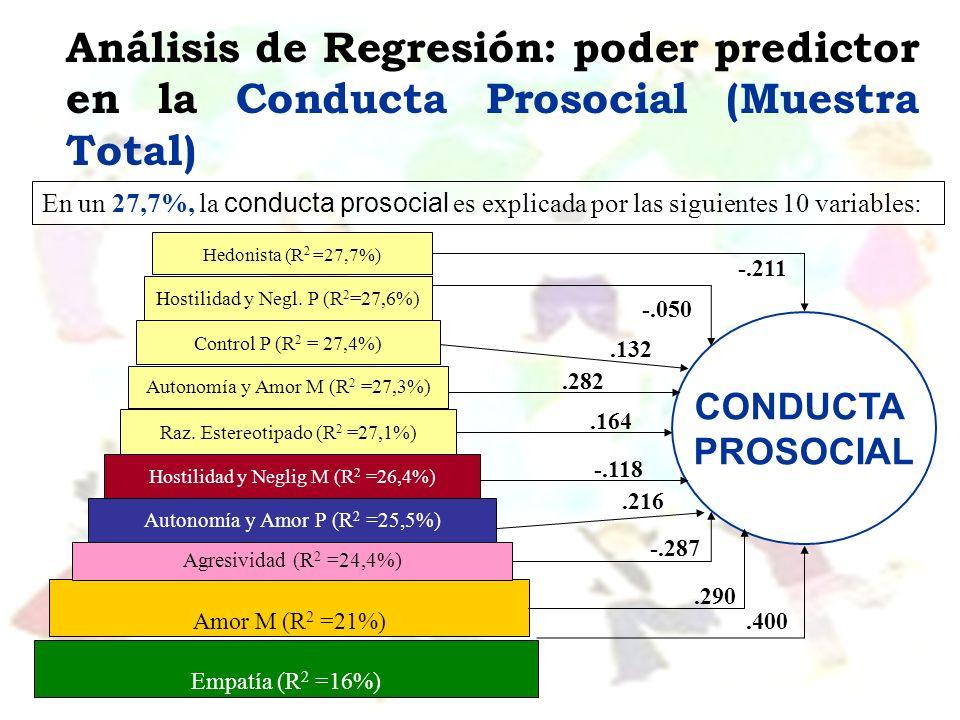 Análisis de Regresión: poder predictor en la Conducta Prosocial (Muestra Total)