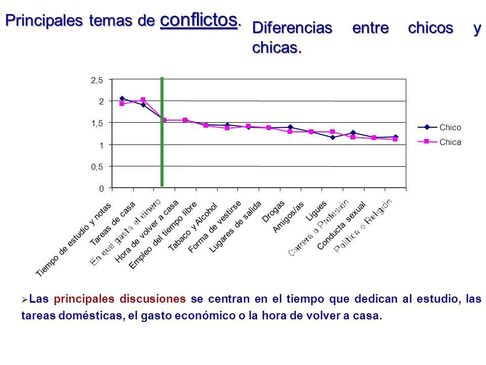 Principales temas de conflictos. Diferencias entre chicos y chicas.