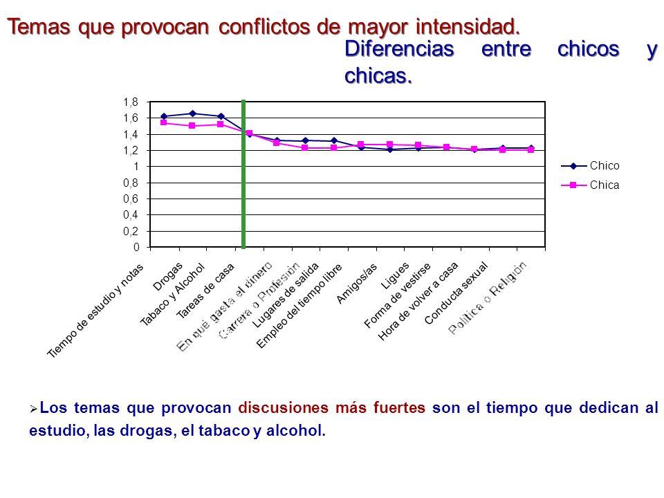 Temas que provocan conflictos de mayor intensidad.