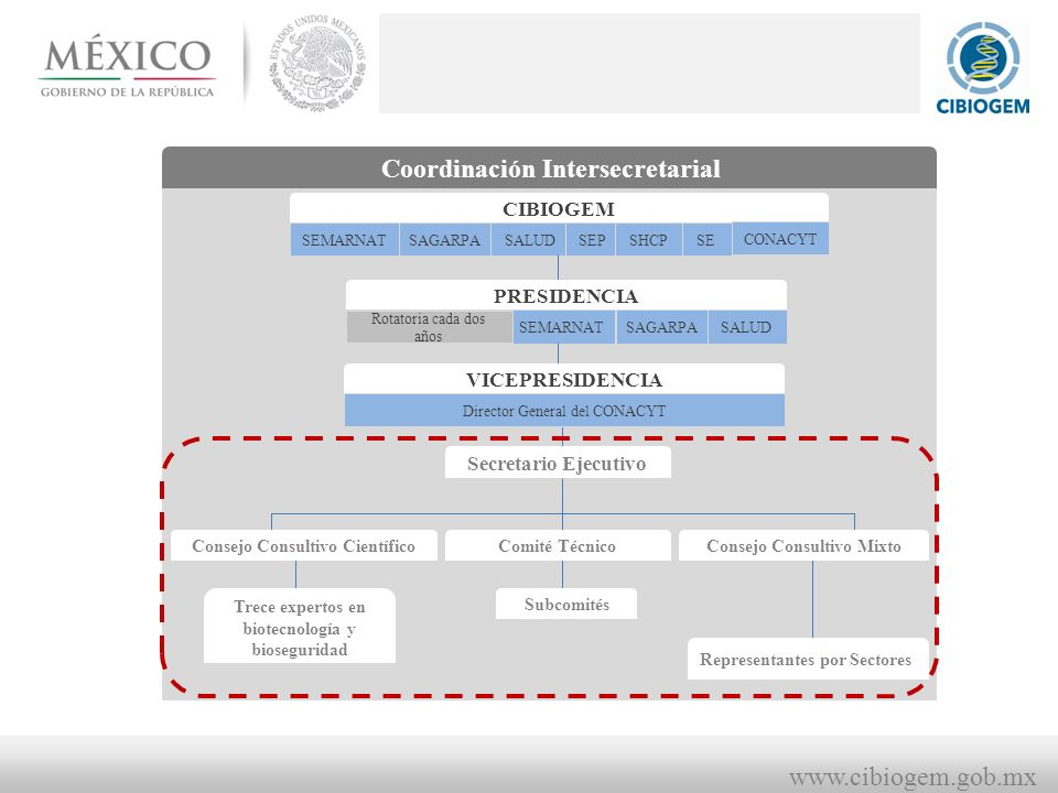 Coordinación Intersecretarial