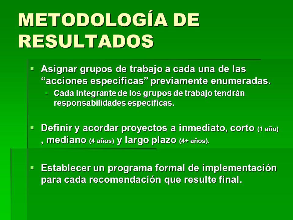 METODOLOGÍA DE RESULTADOS