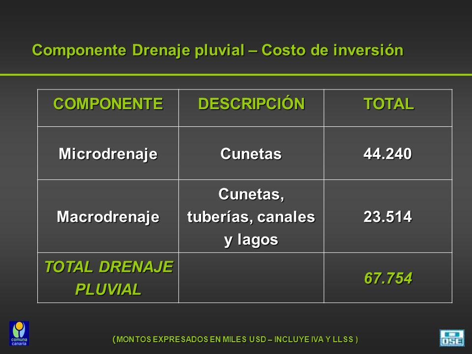 Componente Drenaje pluvial – Costo de inversión COMPONENTE DESCRIPCIÓN