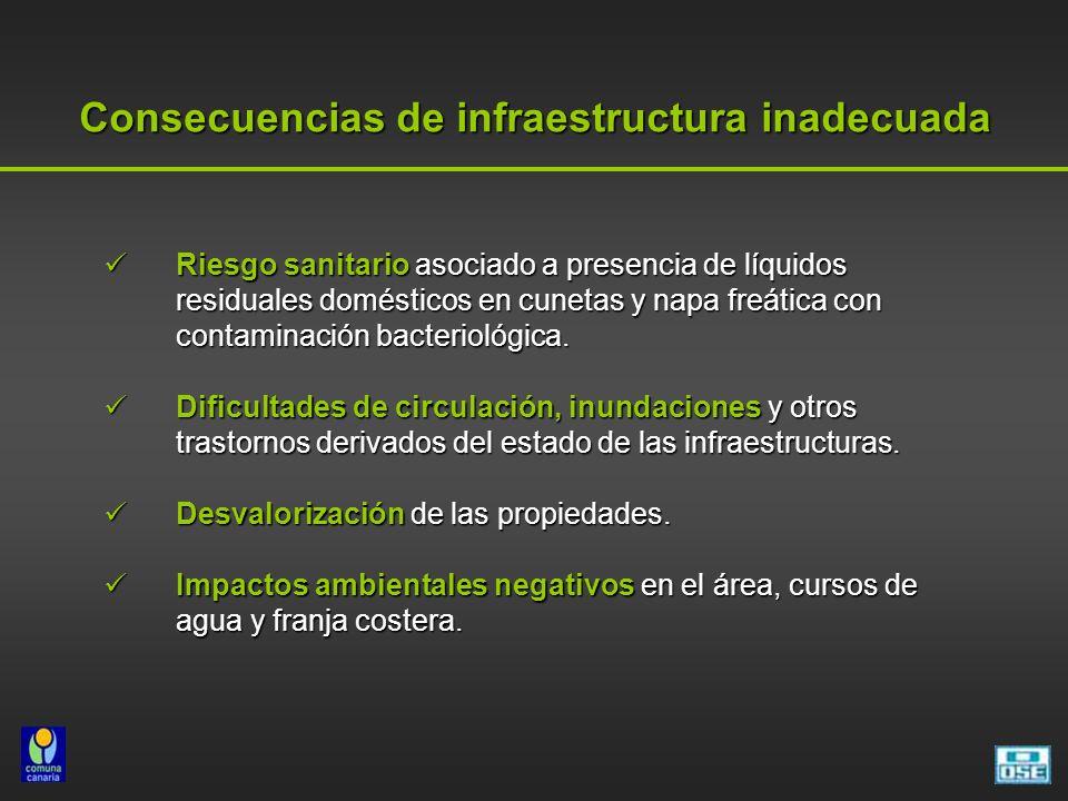 Consecuencias de infraestructura inadecuada