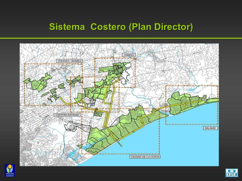 Sistema Costero (Plan Director)