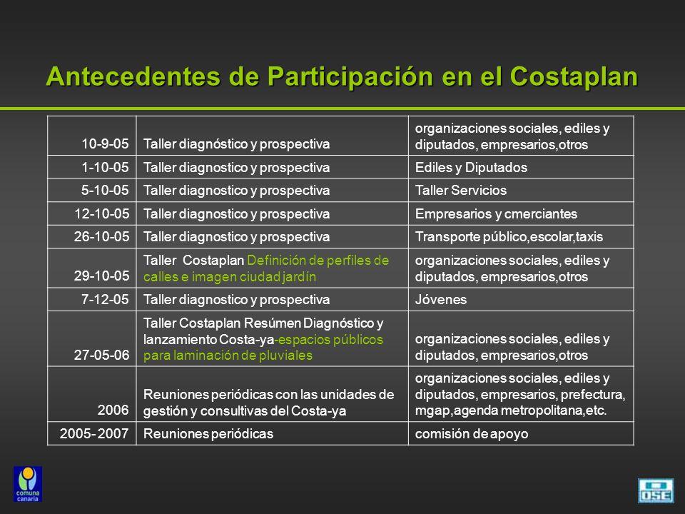 Antecedentes de Participación en el Costaplan