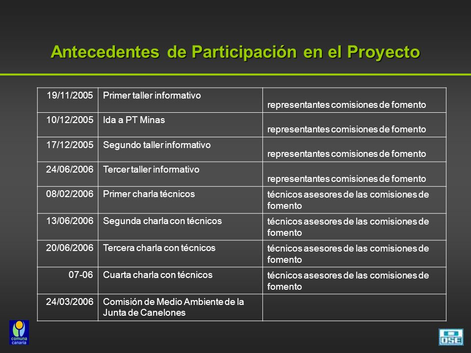 Antecedentes de Participación en el Proyecto