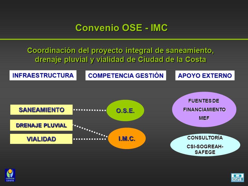 Convenio OSE - IMC Coordinación del proyecto integral de saneamiento, drenaje pluvial y vialidad de Ciudad de la Costa.