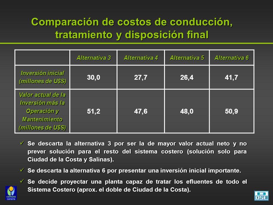 Comparación de costos de conducción, tratamiento y disposición final