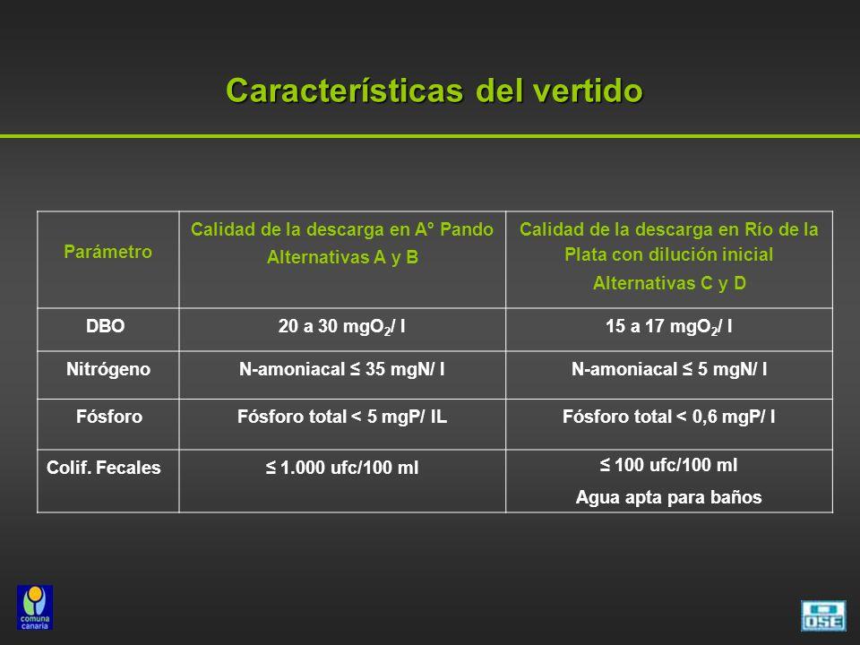 Características del vertido