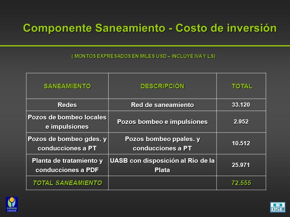 Componente Saneamiento - Costo de inversión