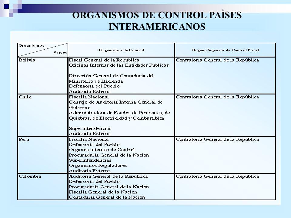 ORGANISMOS DE CONTROL PAÌSES INTERAMERICANOS
