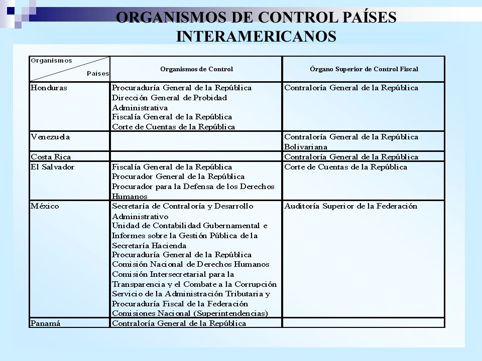ORGANISMOS DE CONTROL PAÍSES INTERAMERICANOS