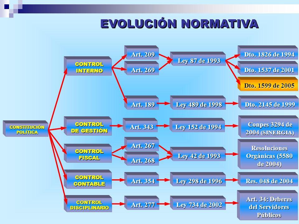 EVOLUCIÓN NORMATIVA Art. 209 Dto. 1826 de 1994 Ley 87 de 1993 Art. 269