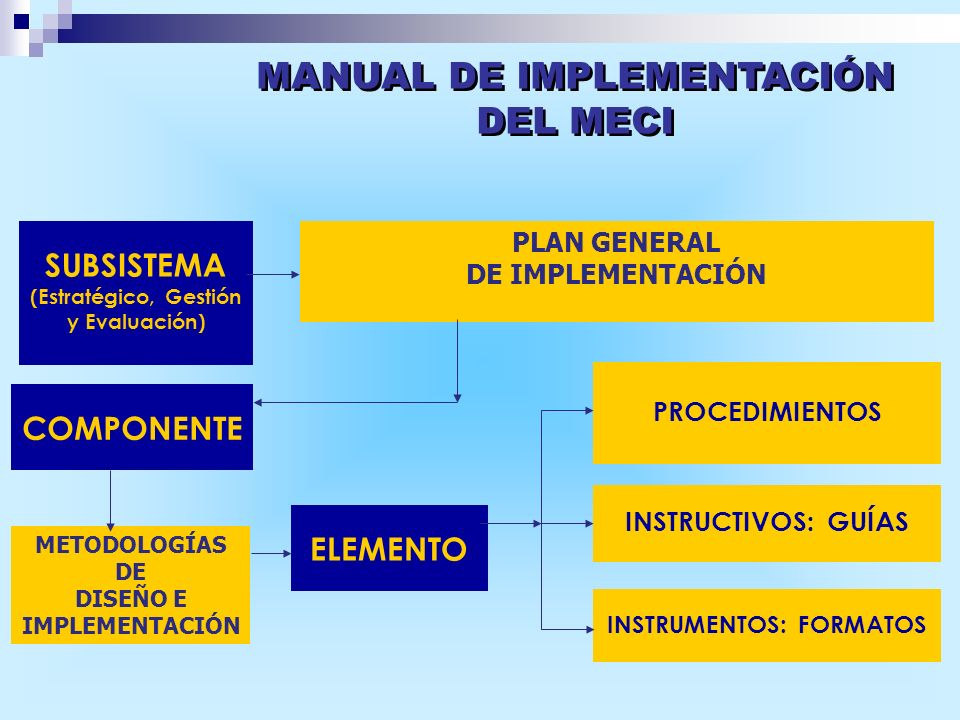 MANUAL DE IMPLEMENTACIÓN DEL MECI