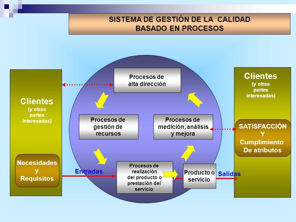 Clientes Clientes SISTEMA DE GESTIÓN DE LA CALIDAD BASADO EN PROCESOS