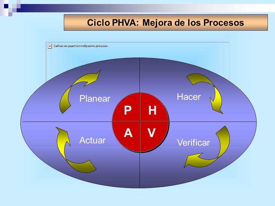 Ciclo PHVA: Mejora de los Procesos