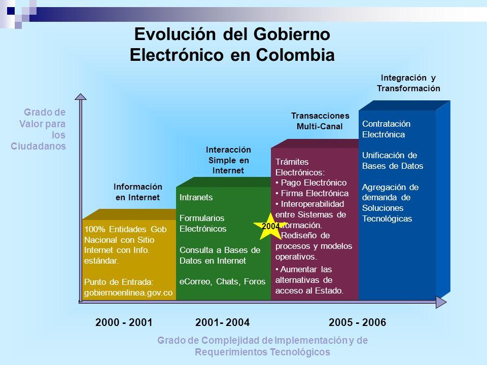 Evolución del Gobierno Electrónico en Colombia
