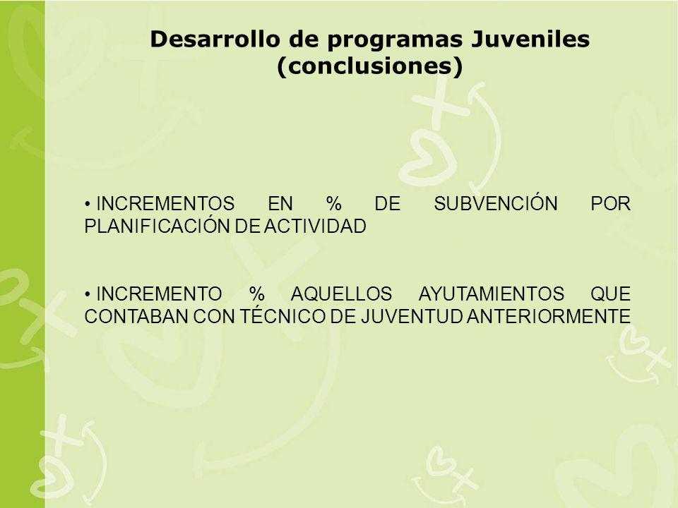 Desarrollo de programas Juveniles (conclusiones)