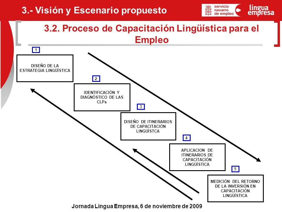 3.2. Proceso de Capacitación Lingüística para el Empleo