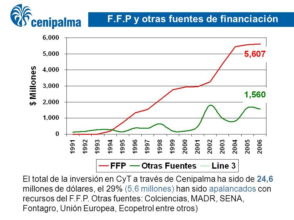 F.F.P y otras fuentes de financiación