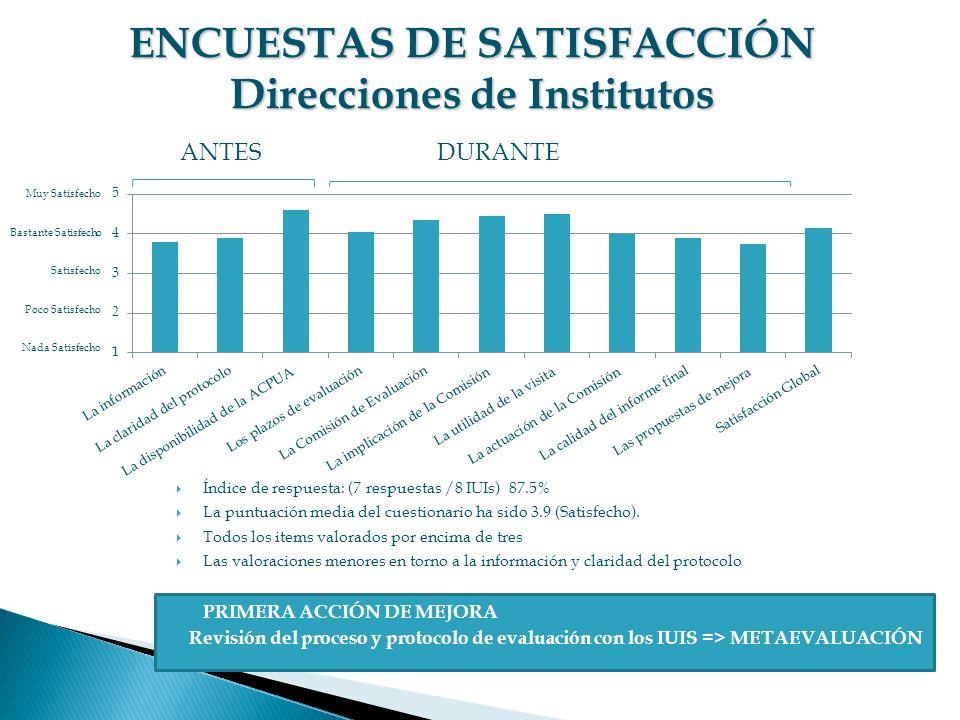 ENCUESTAS DE SATISFACCIÓN Direcciones de Institutos