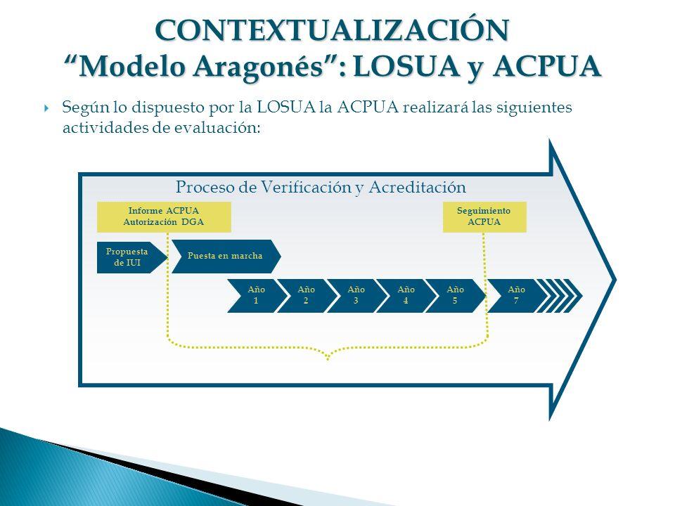 CONTEXTUALIZACIÓN Modelo Aragonés : LOSUA y ACPUA