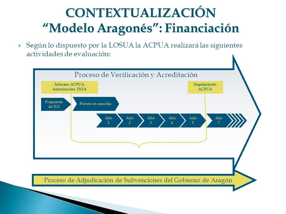 CONTEXTUALIZACIÓN Modelo Aragonés : Financiación