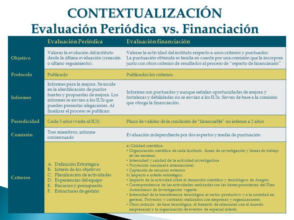 CONTEXTUALIZACIÓN Evaluación Periódica vs. Financiación