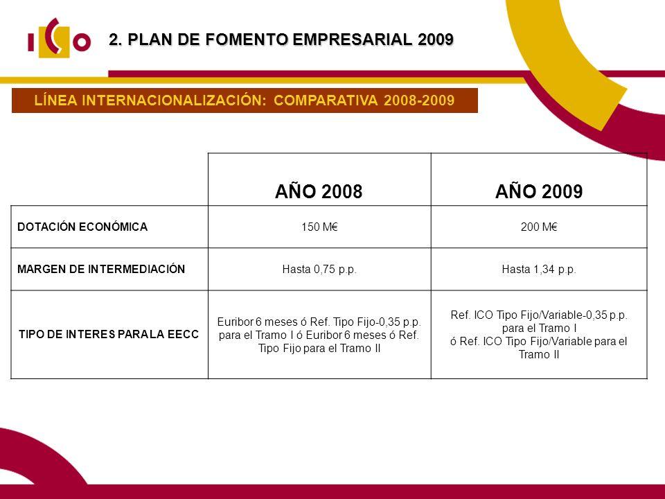 AÑO 2008 AÑO 2009 2. PLAN DE FOMENTO EMPRESARIAL 2009
