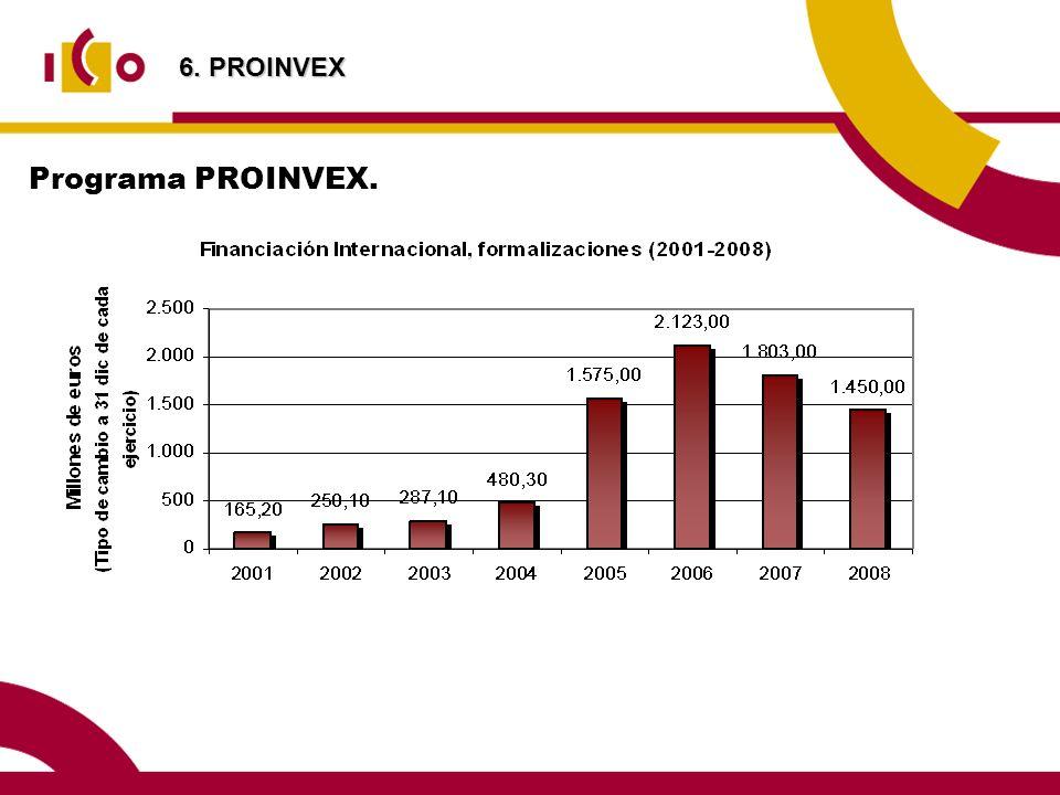 6. PROINVEX Programa PROINVEX.