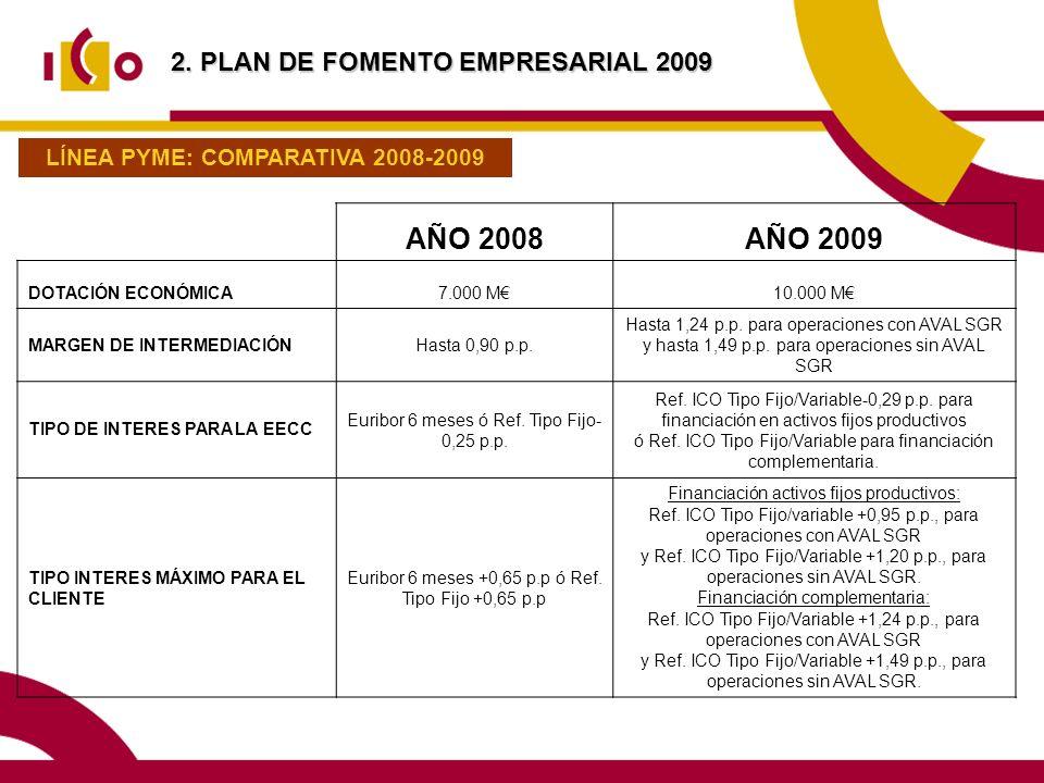 2. PLAN DE FOMENTO EMPRESARIAL 2009 LÍNEA PYME: COMPARATIVA 2008-2009