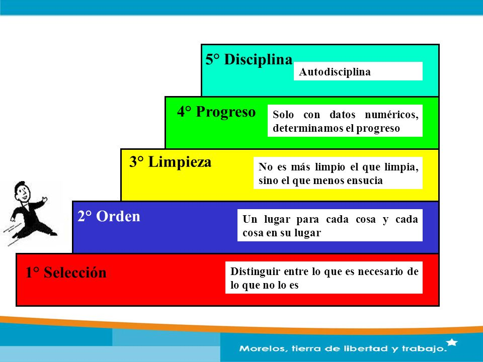 5° Disciplina 4° Progreso 3° Limpieza 2° Orden 1° Selección