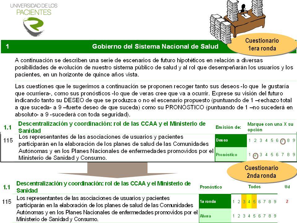 Cuestionario 1era ronda Cuestionario 2nda ronda