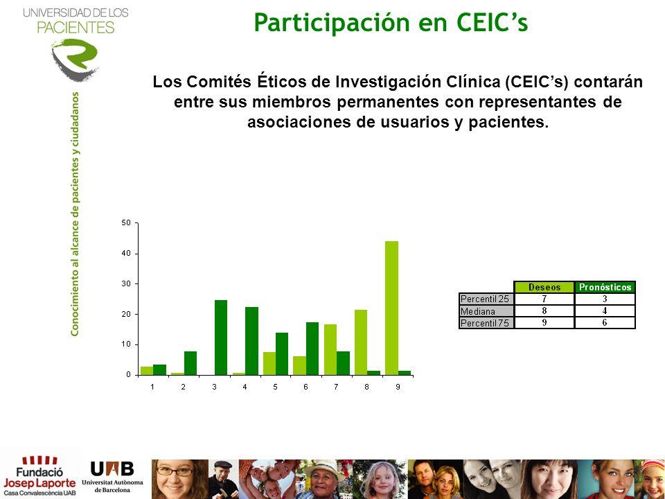 Participación en CEIC's