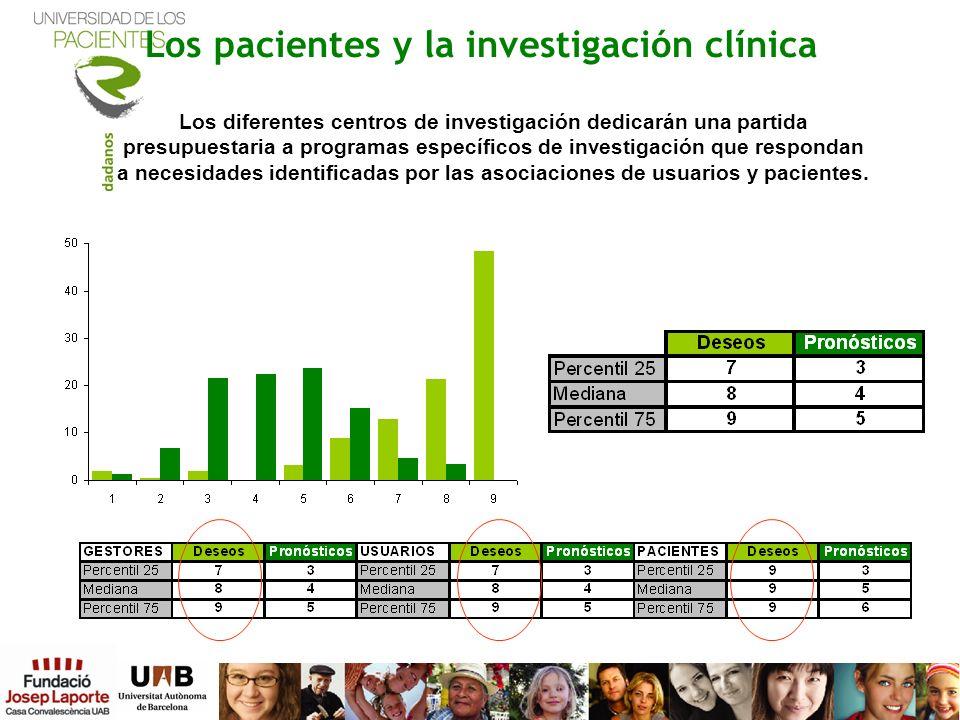 Los pacientes y la investigación clínica