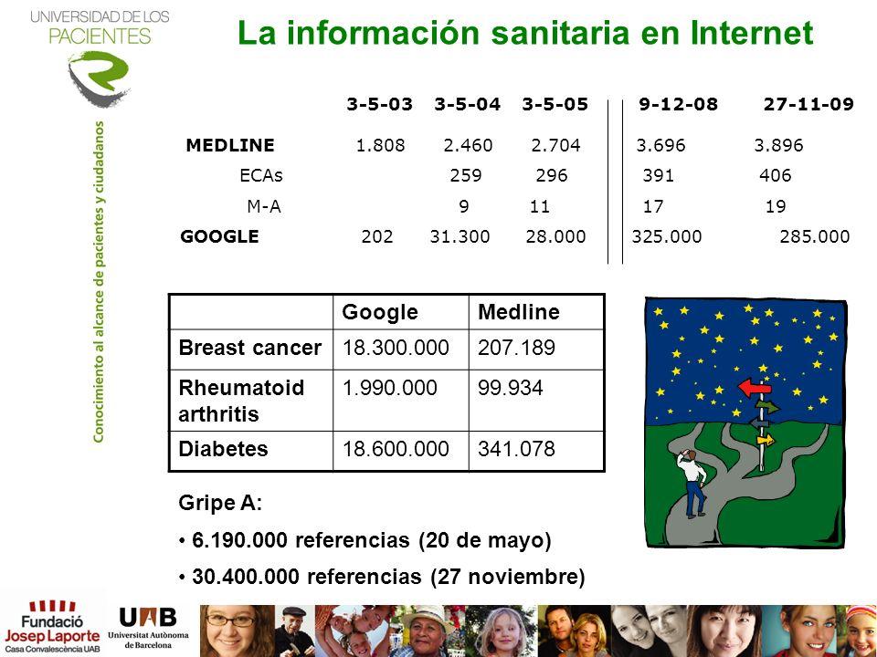 La información sanitaria en Internet