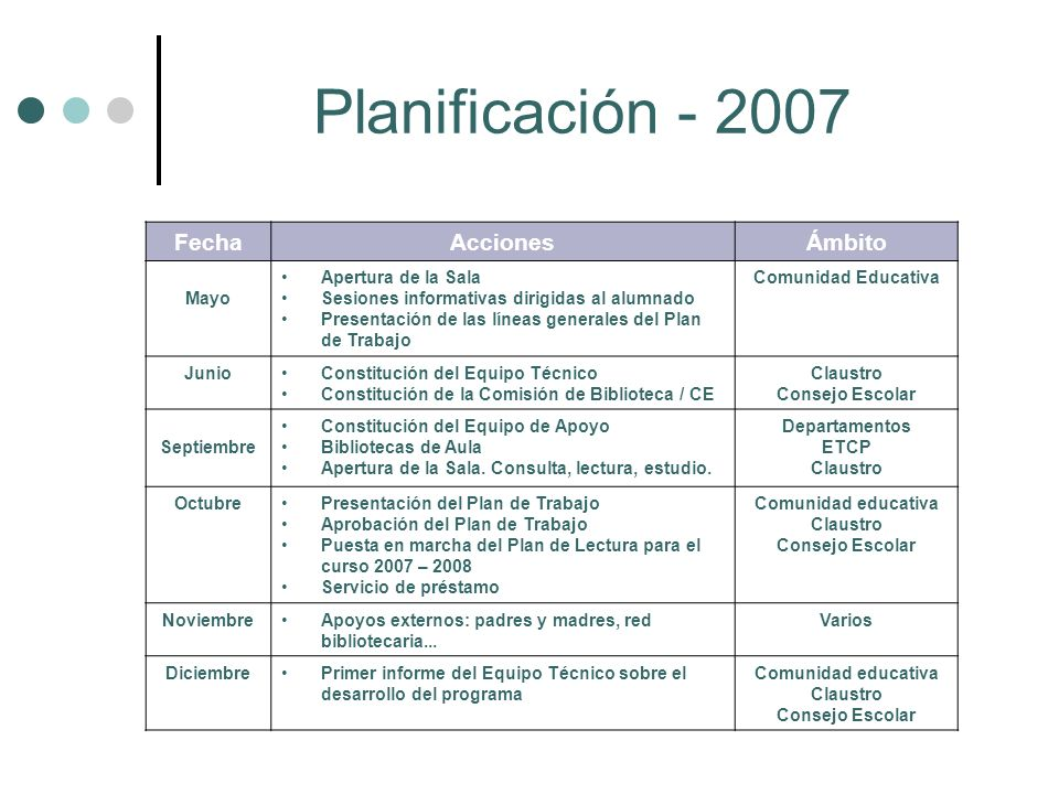 Planificación - 2007 Fecha Acciones Ámbito Mayo Apertura de la Sala