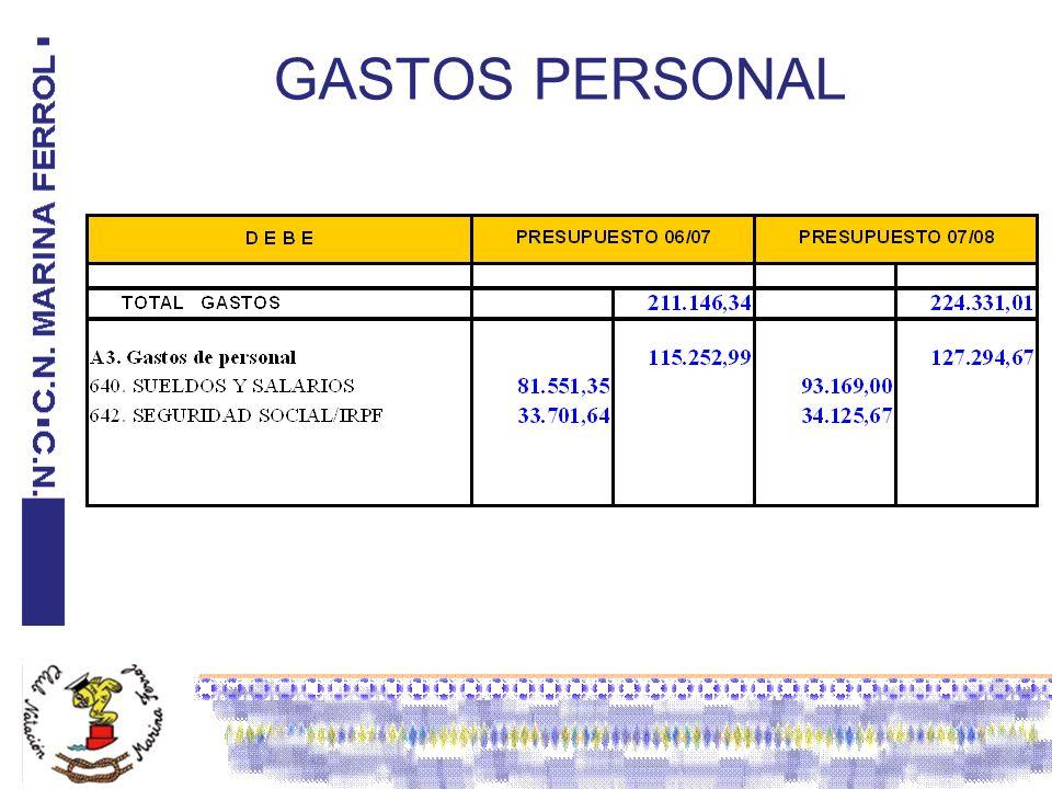 GASTOS PERSONAL