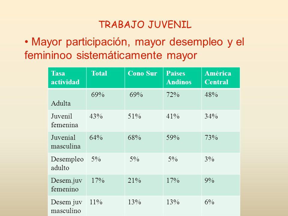 TRABAJO JUVENIL Mayor participación, mayor desempleo y el femininoo sistemáticamente mayor. Tasa actividad.